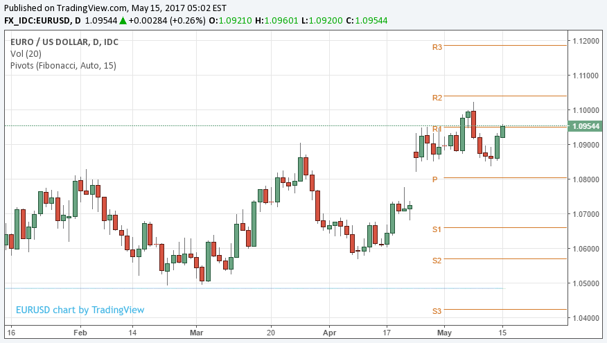 Using Fibonacci Ratios in Forex Trading | IMMFX